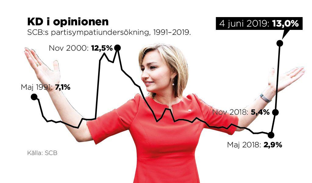 Om det vore riksdagsval i dag skulle Kristdemokraterna få 13,0 procent av rösterna, enligt SCB:s partisympatiundersökning.